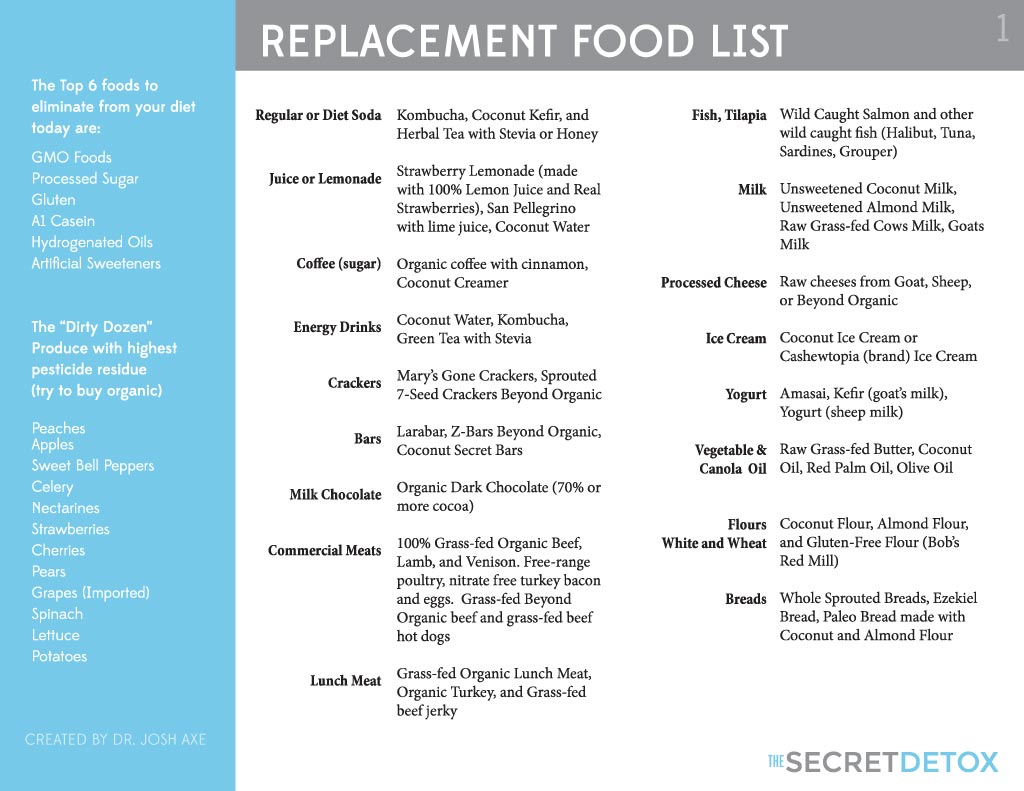 Show List Of Clean Foods