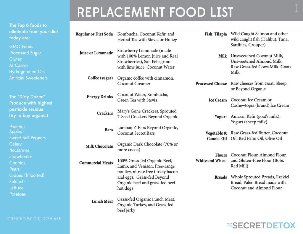 Dr Oz Organic Food List