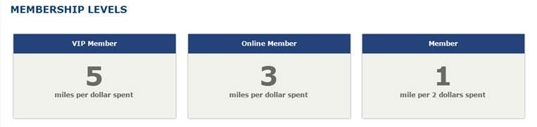 US Air Membership Levels